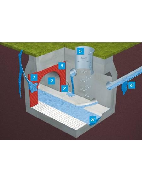 Hidroizolare sisteme canalizare